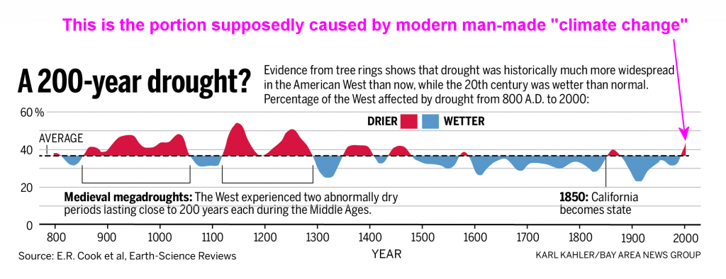 http://wattsupwiththat.com/2014/08/18/spot-the-portion-of-drought-caused-by-climate-change/